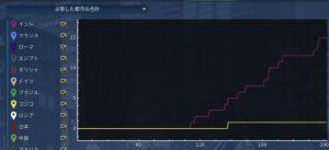 Civ6グラフ3