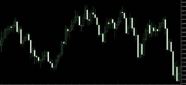 FXチャートドル円